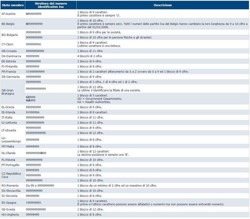 tabella struttura VAT number