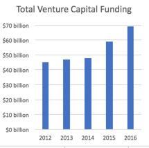 Venture-capital-schema